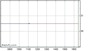 Intraday Newmark Security Chart