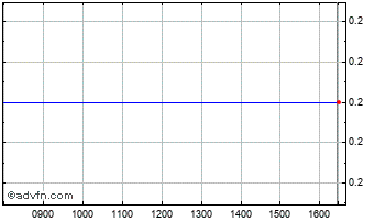Intraday Oak Holdings Chart