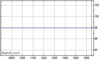 Intraday Octopus AP 3C Chart