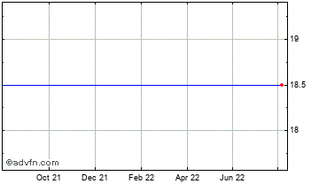 1 Year Ondine Biomed Chart