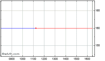 Intraday Oxford Catalysts Chart
