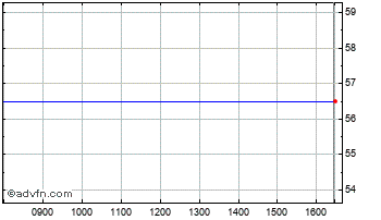 Intraday Oct Iht Aim Chart
