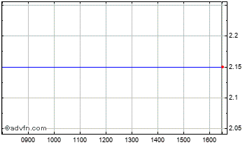 Intraday Osmetech Chart
