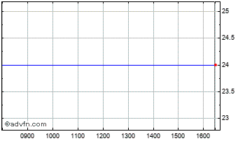 Intraday 1PM Plc Chart
