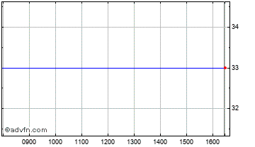 Intraday Orca Interact. Chart