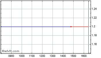 Intraday Orsu Metals Chart