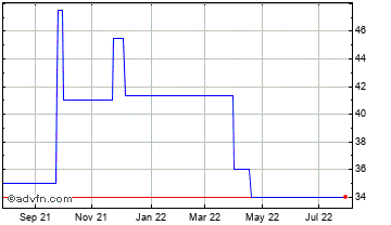 1 Year Oxford Technology 3 Vct Chart