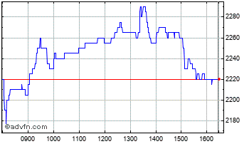 Intraday Oxford Instruments Chart