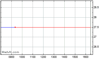 Intraday Oxford Technology Vent Cap Chart