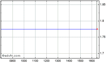 Intraday Pacific Allian. Chart