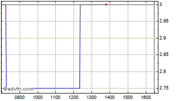 Intraday Private&Comm. Chart