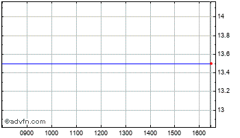 Intraday Polar Capital Chart