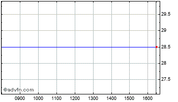 Intraday Principle Capital Trust Chart