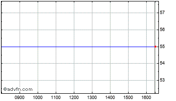 Intraday Pennine Downing Aim Vct Chart