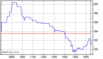 Intraday Provident Fin. Chart