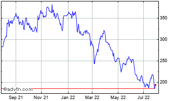 1 Year Provident Fin. Chart