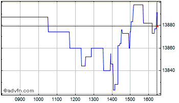 Intraday Etfs Phys Gld�? Chart
