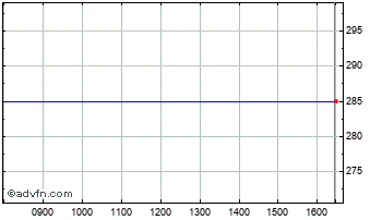 Intraday Primry Hlth Rfd Chart