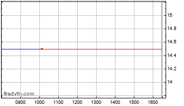 Intraday Pipehawk Chart