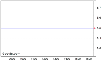Intraday Poole Investments Chart