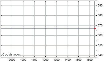 Intraday Polypipe Chart