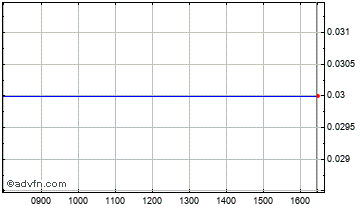 Intraday Pme Afr. Chart