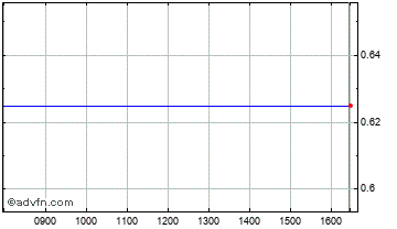 Intraday Palmaris Capital Chart