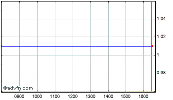 Intraday Plant Offshore Chart