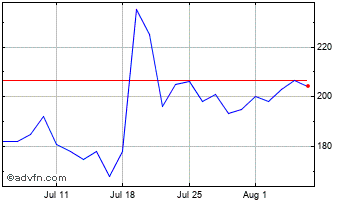 1 Month Polymetal Chart
