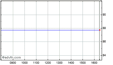 Intraday Psion Chart