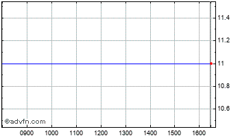 Intraday Potential Finance Chart