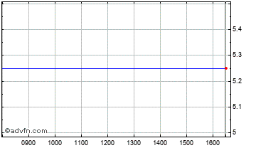 Intraday Pentagon Protection Chart