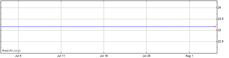 1 Month Prf A Shares  Price Chart