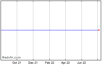 1 Year Polo Res.(See LSE:POL) Chart