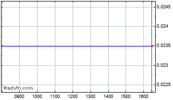 Intraday Proxama Chart