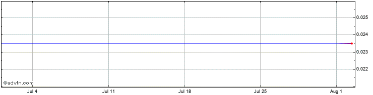 1 Month Proxama Share Price Chart