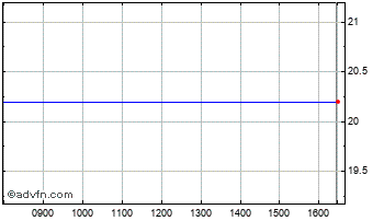 Intraday Pressac Chart