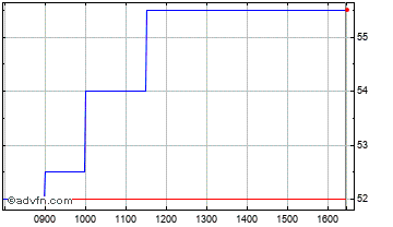 Intraday Pittards Chart