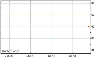 1 Month Portland Gas Chart