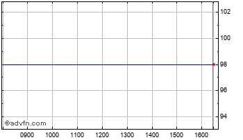 Intraday Prome. Ind. Chart