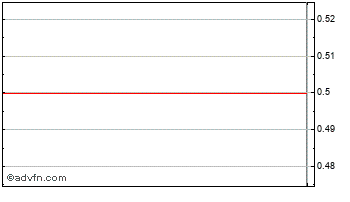 Intraday Patientline Chart