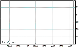 Intraday Puma Vct 11 Chart