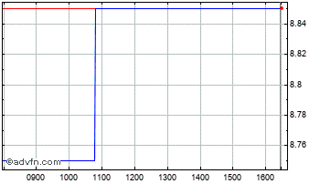 Intraday Pure Wafer Chart