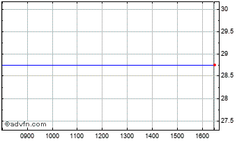 Intraday Puricore Chart