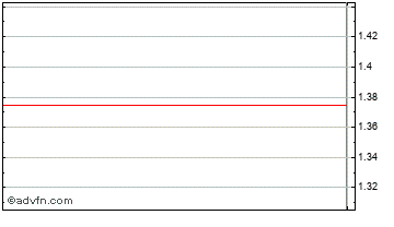 Intraday Phynova Chart