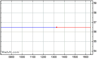 Intraday Quest Capital Chart