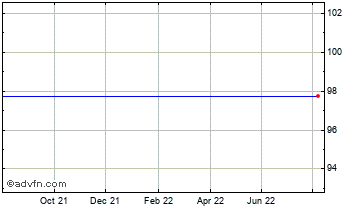 1 Year Quindell Chart