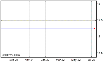 1 Year Quester Vct Chart