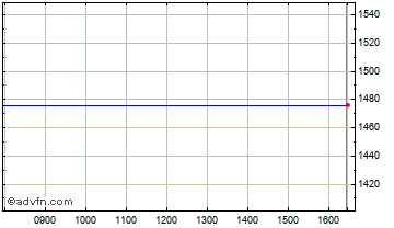 Intraday Qxl Ricardo Chart