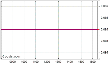Intraday Reconstruction Capital Chart